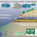 Regen-Trinkwasser Freistadt